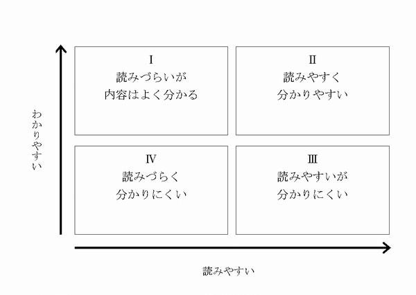 文章の4類型の図
